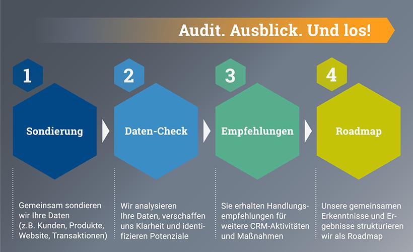 Audit. Ausblick. Und los! ems Data driven Workshop. Key-Work