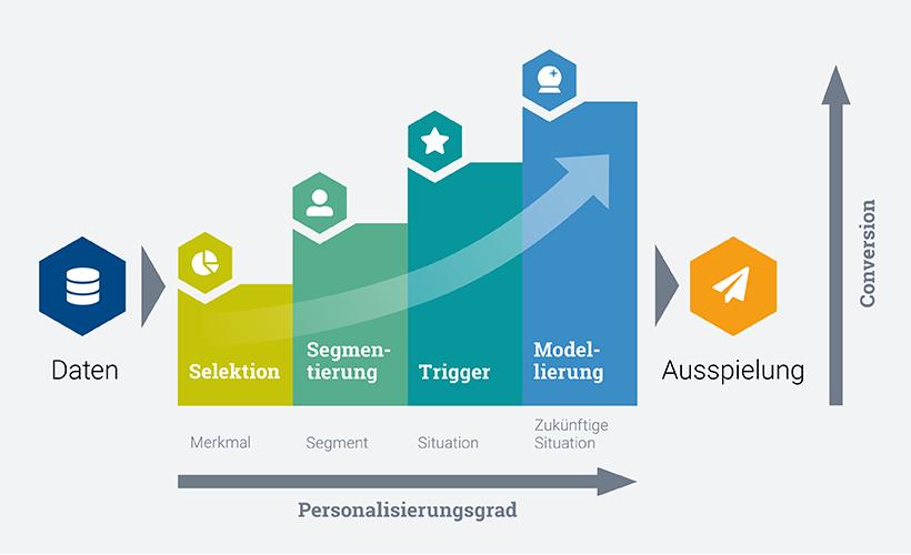 Personalisierungsgrad, Conversionsteigerung, Key-Work
