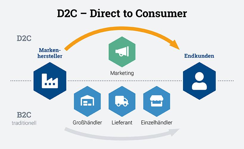 D2C Direct to Consumer im zu Vergleich B2C, Key-Work