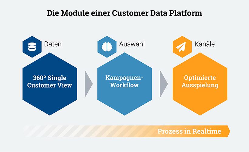 Die Module einer Customer Data Platform, Key-Work
