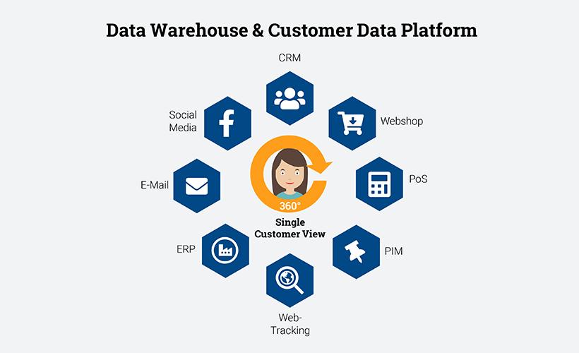 Mit Data warehouse und Customer data Platform zur Single Customer View, Key-Work