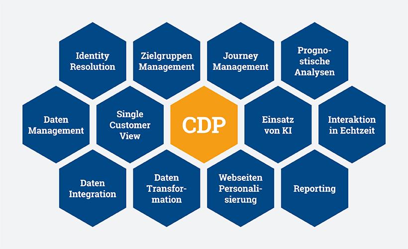 CDP für kundenzentrierte Kampagnen
